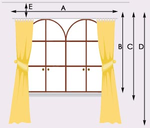 How To Measure Curtain Panels